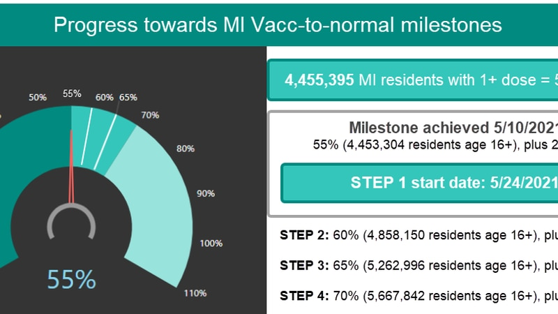 MI Vacc-to-normal reaches 55%