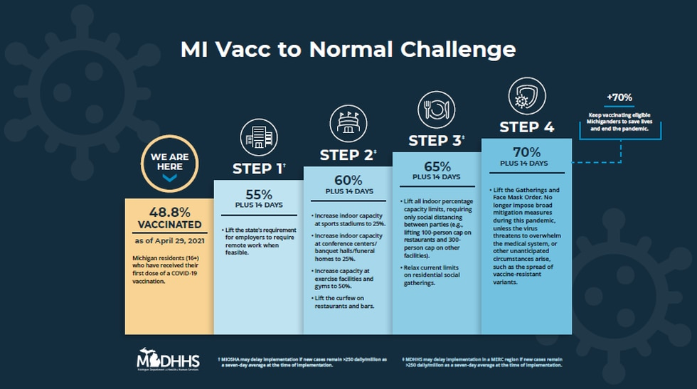 Thursday Gov. Gretchen Whitmer introduced the MI Vacc to Normal Challenge to Michiganders.