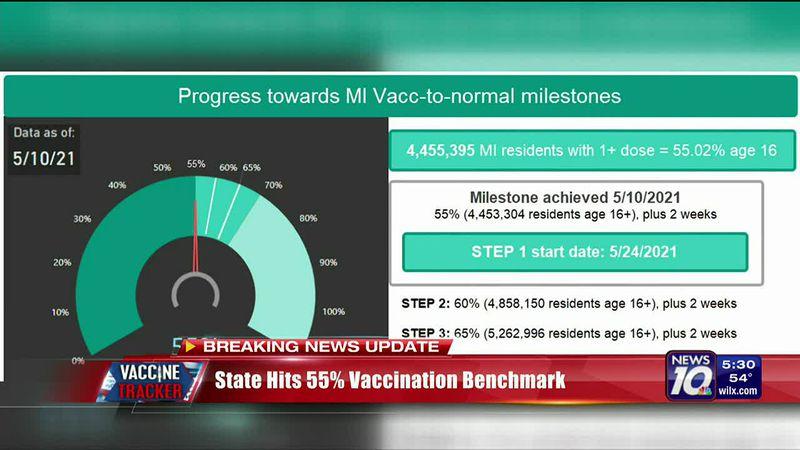 Michigan Hits 55% Benchmark